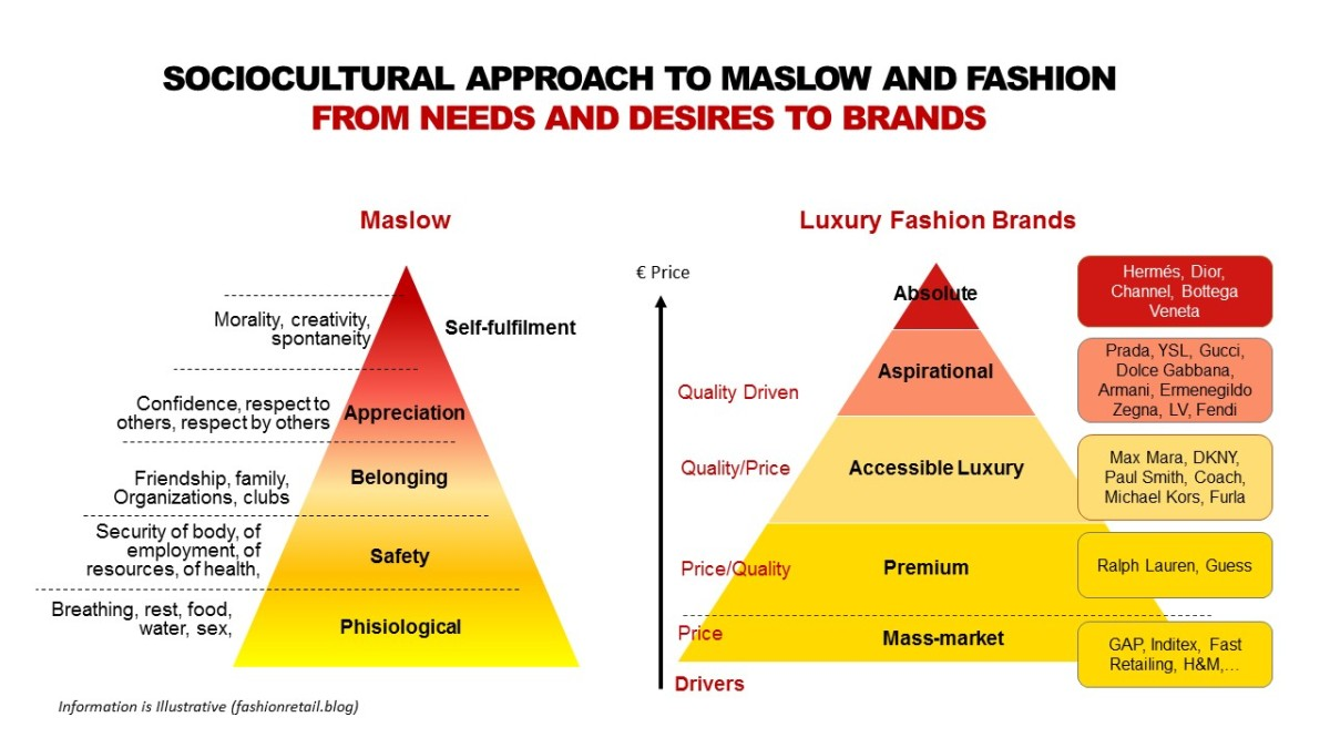maslow  evolution and luxury fashion  u2013 the fashion retailer