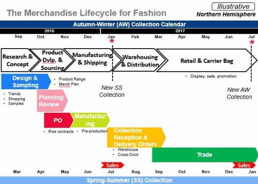 Fashion merchandise lifecycle