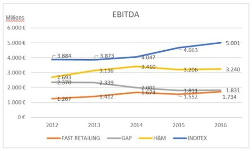 Fashion retailers EBITDA_2012-2016