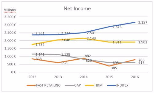 Fashion Retailers Net Income_2012-2016