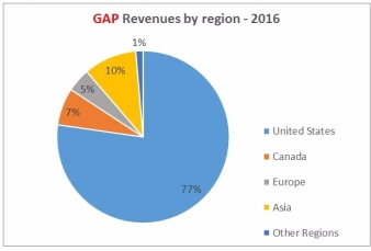 GAP Sales by region 2016