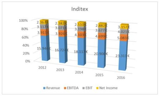 Inditex financials 2012-2016