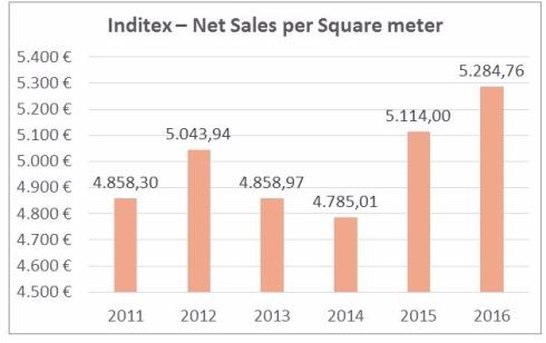 inditex-net-sales-per-square-meter.jpg