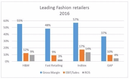 leading-fashion-retailers-financial-ratios_20161.jpg