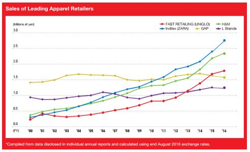 Leading Fashion Retailers Sales evolution_2000-2016