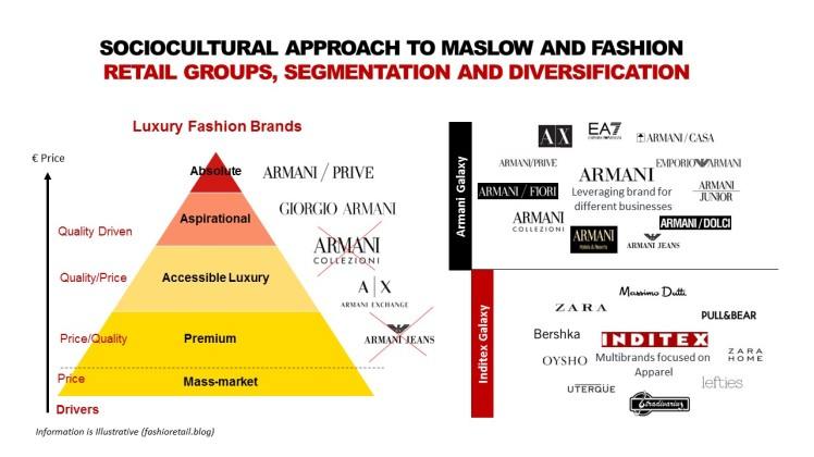 Maslow and Pyramid of Fashion_Diversification_Fashion retail
