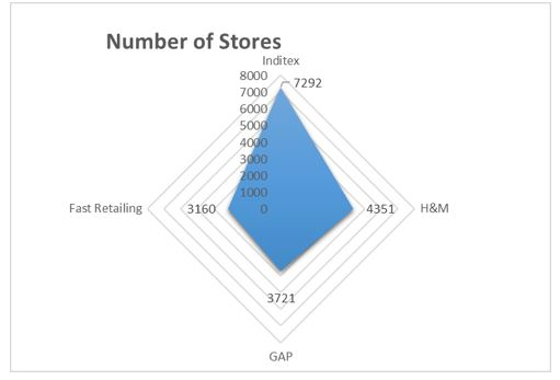 Number of Stores top leading fashion retailers 2016