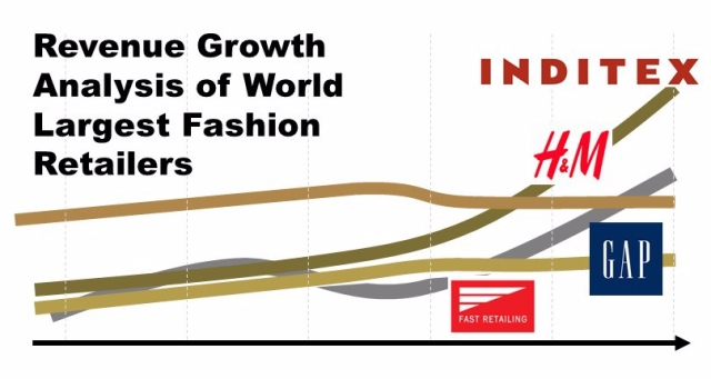The State of Global Fashion Retailers – The Fashion Retailer