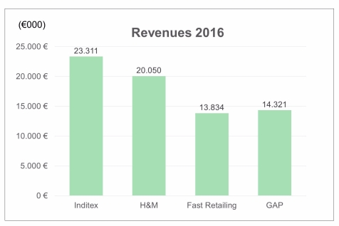 Revenues Leading Fashion retailers 2016