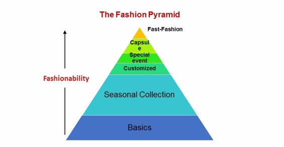 The Fashion Pyramid