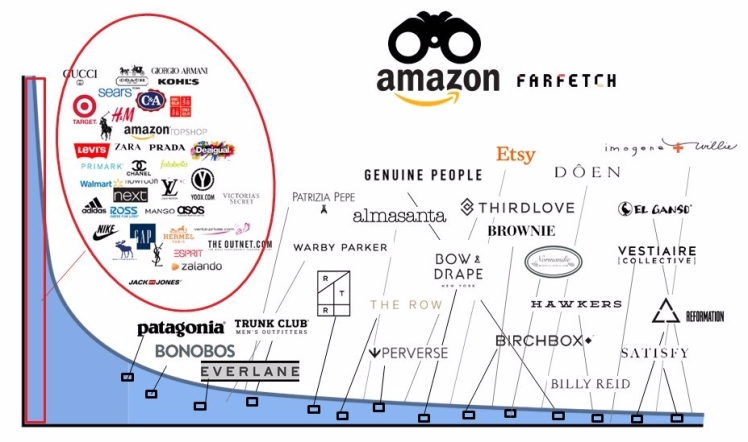The long tail of fashion retail brands_2017