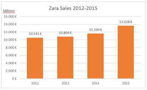 Zara sales 2012-2015