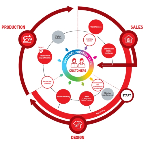 Fashion retailer Uniqlo Business Model