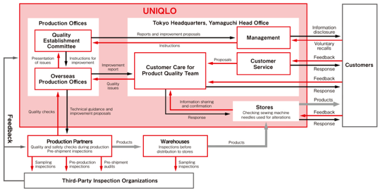 uniqlo supply chain Uniqlo: a supply chain going global case study help, case study solution & analysis & uniqlo: a supply chain going global case study solution secret to uniqlo's.