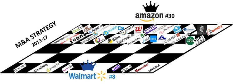 Merge and Acquisitions Amazon versus Walmart