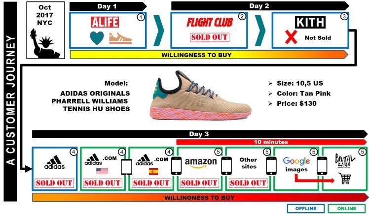 Millennials Customer Journey Fashion Adidas Retail Omnichannel