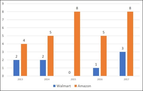 Walmart and Amazon Acquisitions from 2013 to 2017