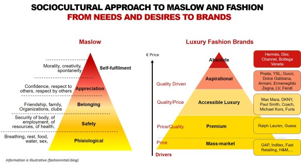 Maslow Pyramid and Fashion Retail brands