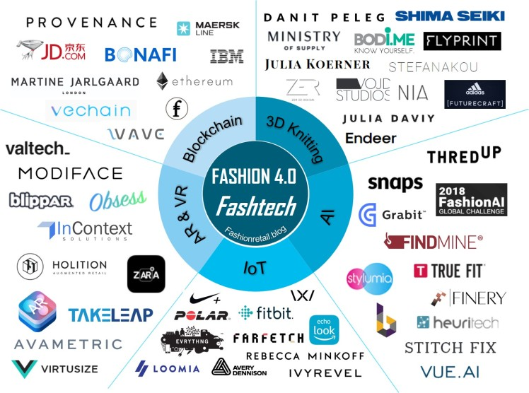 Fashion 4.0 Ecosystem - Industry 4.0 and Fashion Retaill - AI, IOT, VR, AR, Blockchain, 3D Printing in The Fashion Retailer