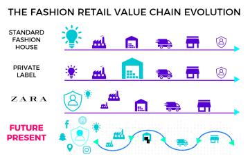 Fashion retail value chain