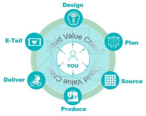 Liquid Value Chain Fashion retail industry Ecosystem and Platform Co-Creation liquid workforce