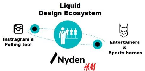 Nyden H&M fashion brand design ecosystem co-creation instagram influencers liquid value chain