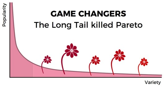 Long Tail in Fashion Retail killed Pareto niche players