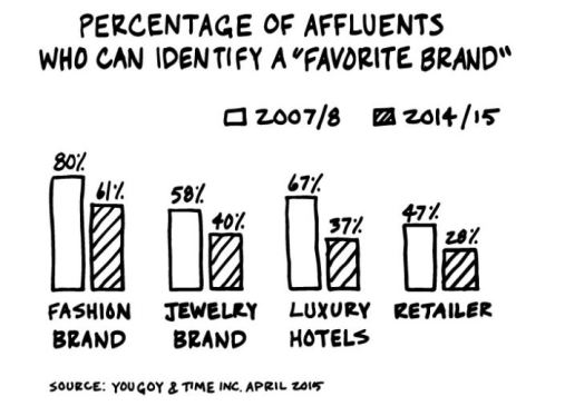 Future of loyalty brands awareness fashion retail