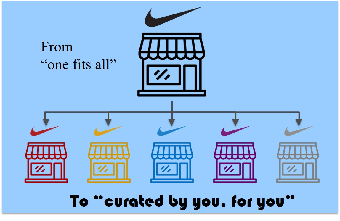 7b31cfa8 Nike´s new retail approach: curated stores – The Fashion Retailer