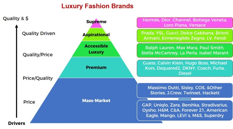Pyramid of Fashion marques segmentation masstige de luxe en grande distribution par prix et qualité