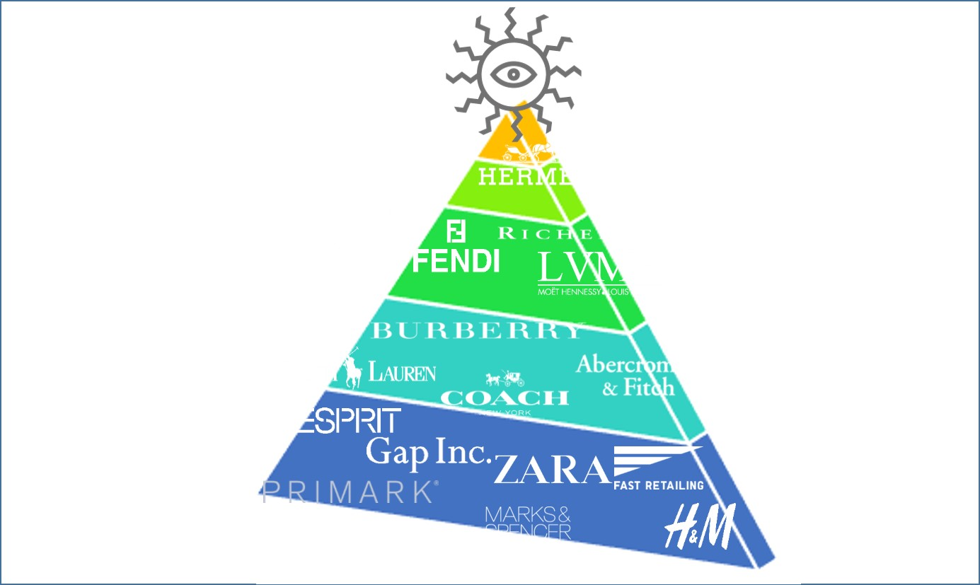 The Fashion Pyramid Of Brands The Fashion Retailer