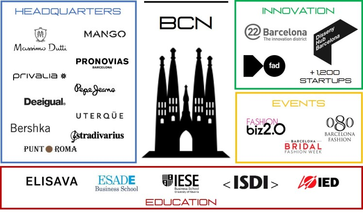 Barcelona startup city fashion industry ecosystem technology innovation talent headquarters