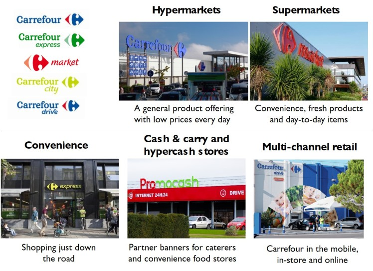 Carrefour grocery foods retailer concept stores format banners logos clustering