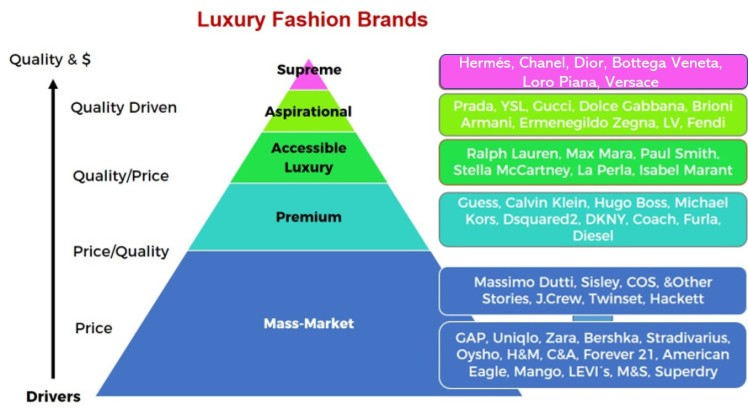 The Fashion Pyramid of Brands Maslow motivation needs brand positioning
