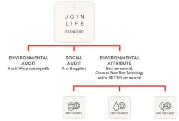 Inditex Join Life standard circular fashion sustainability