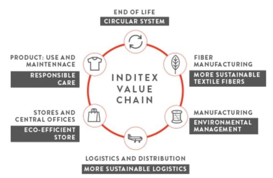 Circular Economy in Fashion – The Fashion Retailer