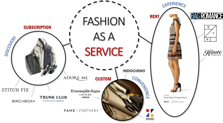 Fashion as a service fashion business model rent nownership subscription customization