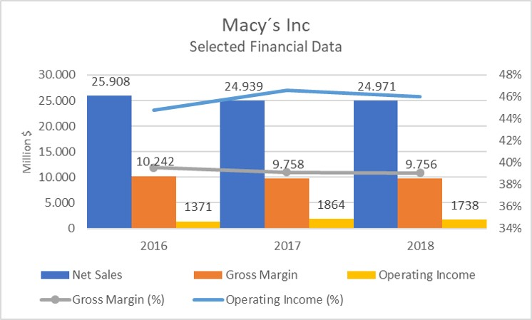 Macy´s Inc Selected Financial Data