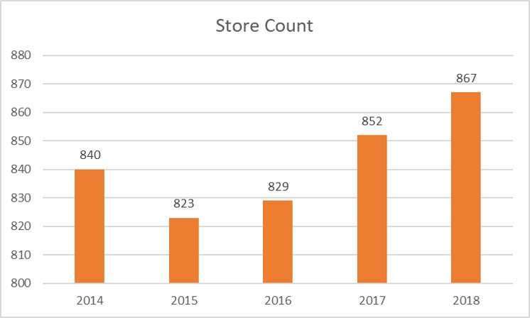 Macy´s Store Count 2014-2018