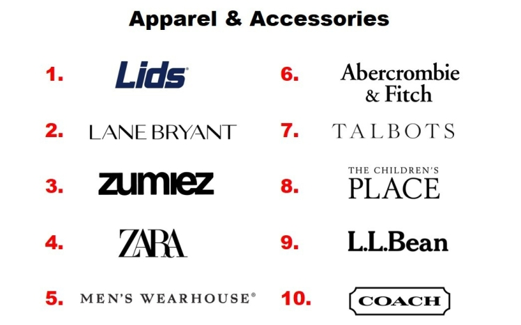 top-100-omnichannel-apparel-and-accessories-retailers-2019.jpg