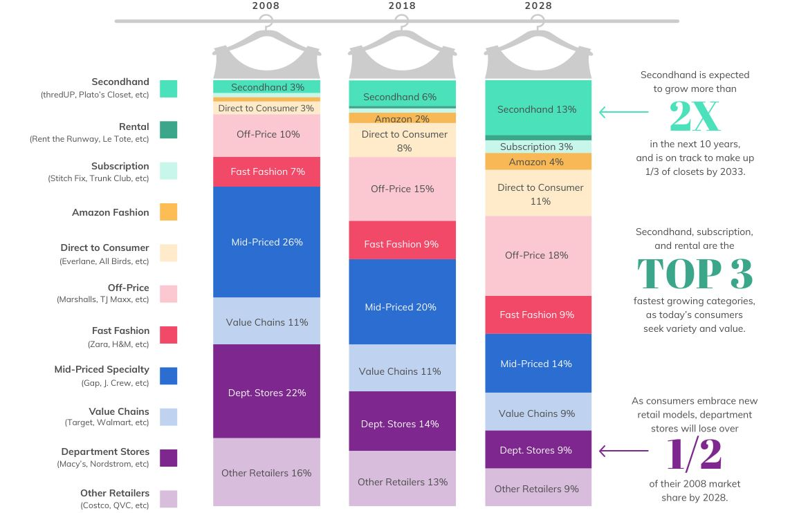 Closet of the future contribution os shopping basket in apparel by channel and business model
