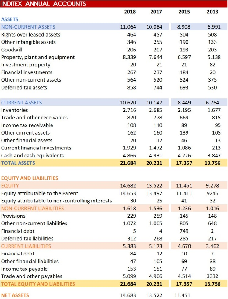 Inditex 2018 Financial Results 1 The Fashion Retailer