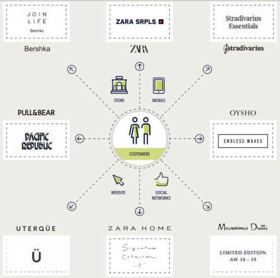 Inditex editorial pieces sub brands capsule collections