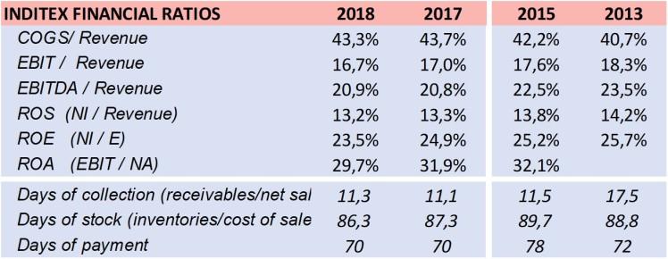 inditex financial ratios 2018