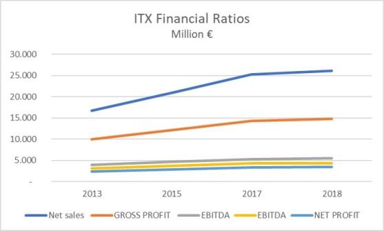 Inditex Financial Ratios EBIT EBITDA Net Profit 2018