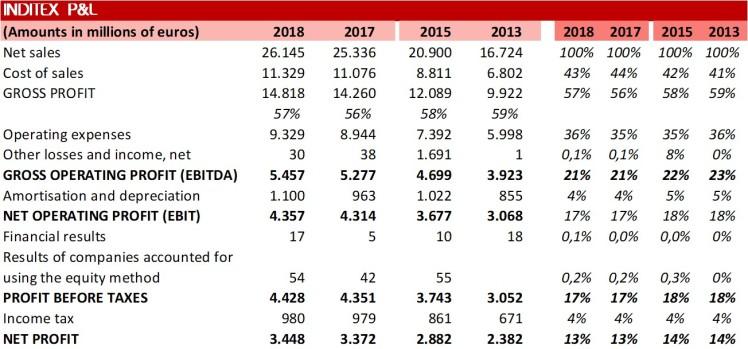 Inditex Income Statement 2018