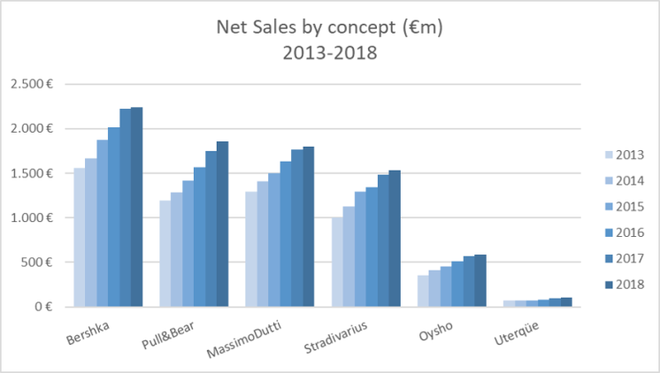 Inditex Net Sales by brand 2018