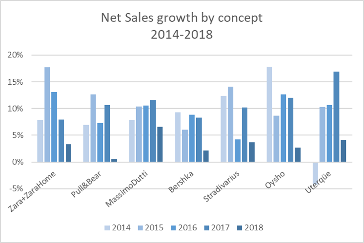 Inditex Net Sales growth by brand 2018