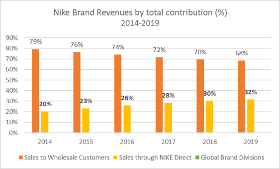 Nike Brand Revenues contribution 2014-2019