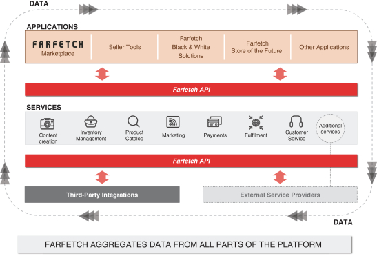 Farfetch Platform